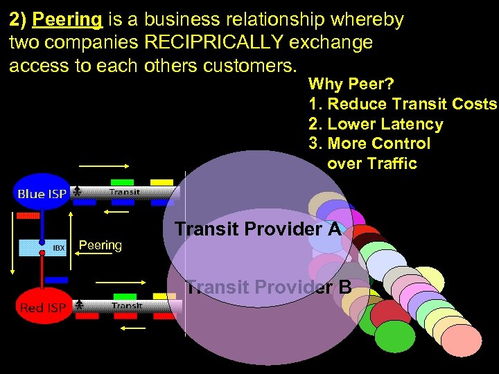 2) Peering is a business relationship whereby two companies RECIPRICALLY exchange Def: Peering access