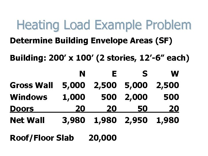 Heating Load Example Problem Determine Building Envelope Areas (SF) Building: 200' x 100' (2