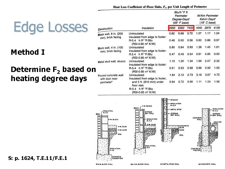 Edge Losses Method I Determine F 2 based on heating degree days S: p.