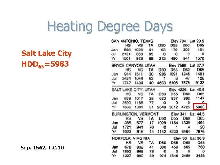 Heating Degree Days Salt Lake City HDD 65=5983 S: p. 1562, T. C. 10