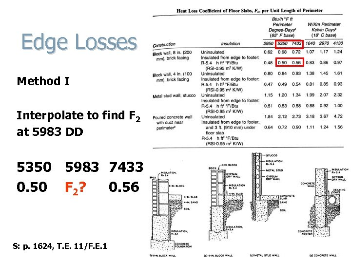 Edge Losses Method I Interpolate to find F 2 at 5983 DD 5350 5983