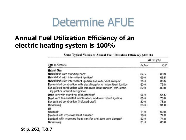 Determine AFUE Annual Fuel Utilization Efficiency of an electric heating system is 100% S: