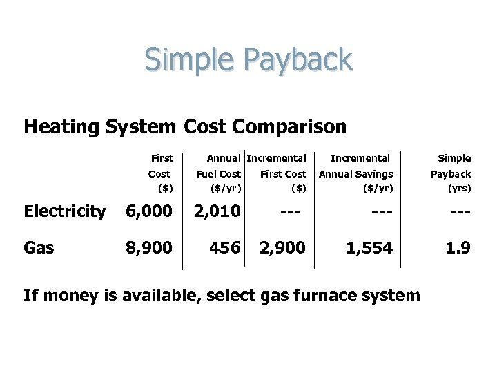 Simple Payback Heating System Cost Comparison First Annual Incremental Simple Annual Savings ($/yr) Payback