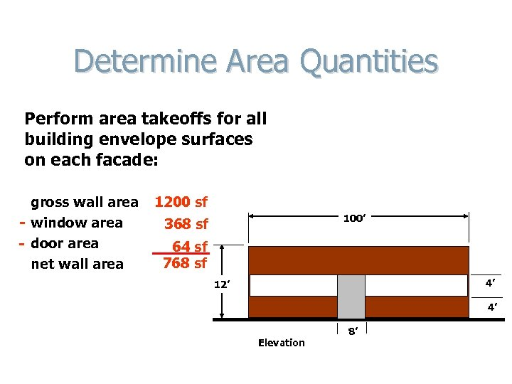 Determine Area Quantities Perform area takeoffs for all building envelope surfaces on each facade: