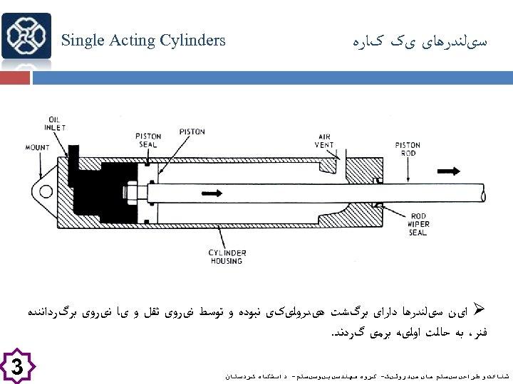 ﺳیﻠﻨﺪﺭﻫﺎی یک کﺎﺭﻩ Single Acting Cylinders Ø ﺍیﻦ ﺳیﻠﻨﺪﺭﻫﺎ ﺩﺍﺭﺍی ﺑﺮگﺸﺖ ﻫیﺪﺭﻭﻟیکی ﻧﺒﻮﺩﻩ