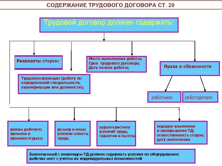 СОДЕРЖАНИЕ ТРУДОВОГО ДОГОВОРА СТ. 28 Трудовой договор должен содержать: Реквизиты сторон: Место выполнения работы;