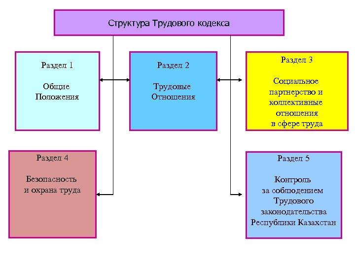 Структура Трудового кодекса Раздел 1 Раздел 2 Общие Положения Трудовые Отношения Раздел 3 Социальное