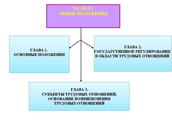 РАЗДЕЛ 1 ОБЩИЕ ПОЛОЖЕНИЯ ГЛАВА 1. ОСНОВНЫЕ ПОЛОЖЕНИЯ ГЛАВА 2. ГОСУДАРСТВЕННОЕ РЕГУЛИРОВАНИЕ В ОБЛАСТИ