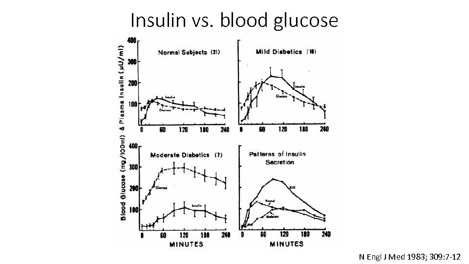Insulin vs. blood glucose N Engl J Med 1983; 309: 7 -12