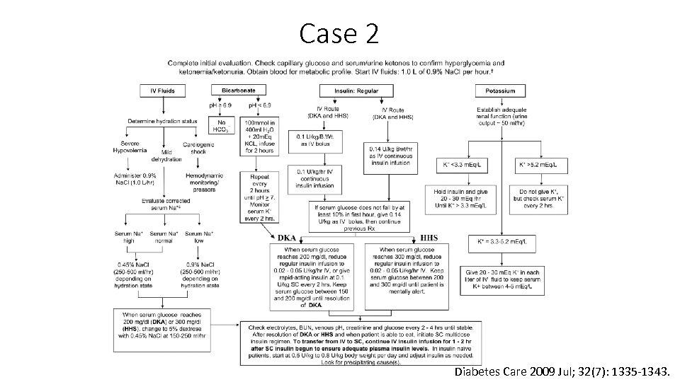 Case 2 Diabetes Care 2009 Jul; 32(7): 1335 -1343.