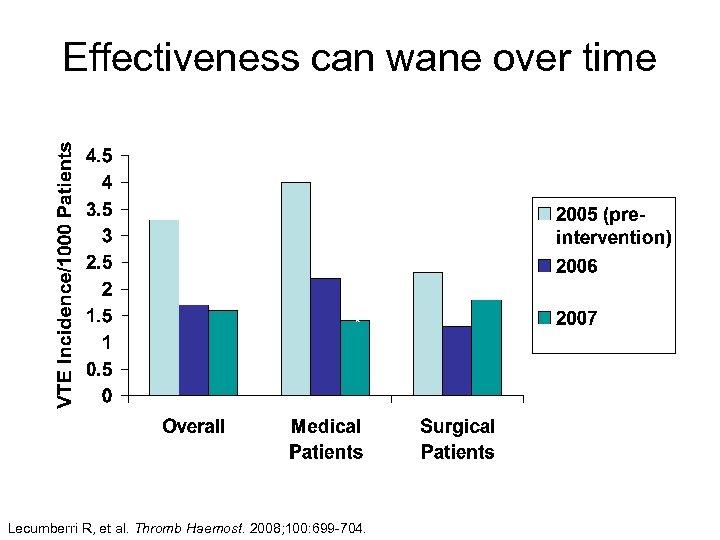 Effectiveness can wane over time *P < 0. 05 * Lecumberri R, et al.