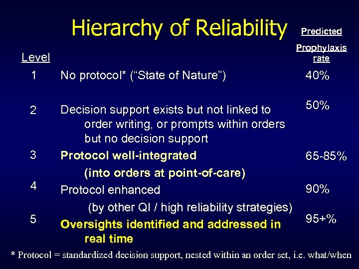 """Hierarchy of Reliability Predicted Prophylaxis rate Level 1 No protocol* (""""State of Nature"""") 40%"""