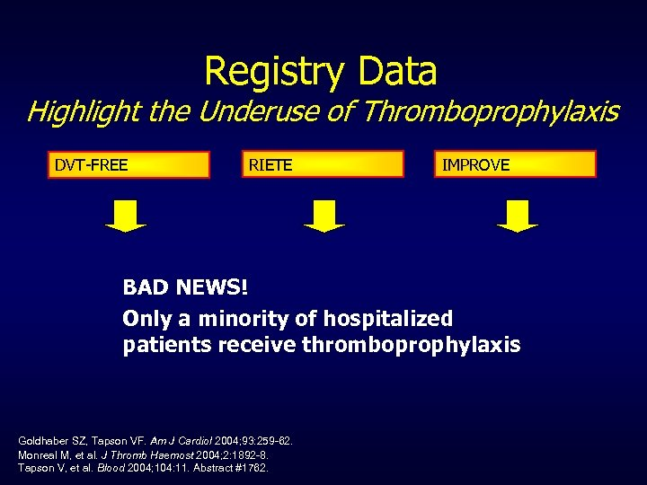 Registry Data Highlight the Underuse of Thromboprophylaxis DVT-FREE RIETE IMPROVE BAD NEWS! Only a