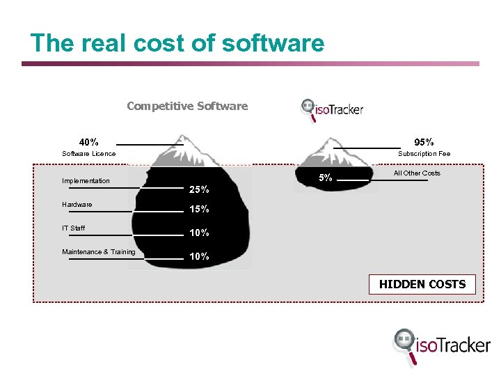 The real cost of software Competitive Software 40% 95% Software Licence Subscription Fee Implementation