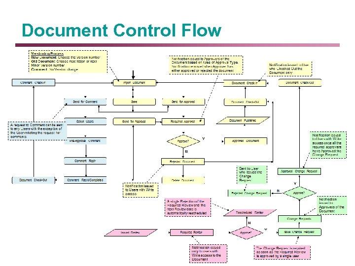 Document Control Flow