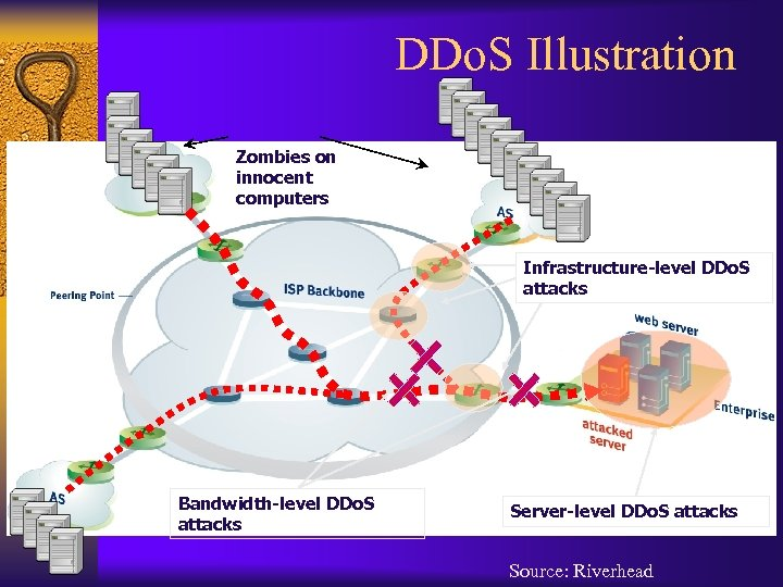 DDo. S Illustration Zombies on innocent computers Infrastructure-level DDo. S attacks Bandwidth-level DDo. S