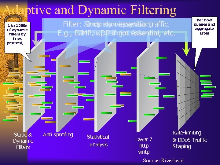 Adaptive and Dynamic Filtering 1 to 1000 s of dynamic filters by flow, protocol,