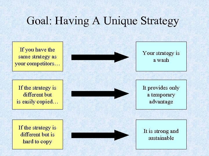 Goal: Having A Unique Strategy If you have the same strategy as your competitors…