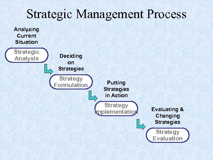 Strategic Management Process Analyzing Current Situation Strategic Analysis Deciding on Strategies Strategy Formulation Putting