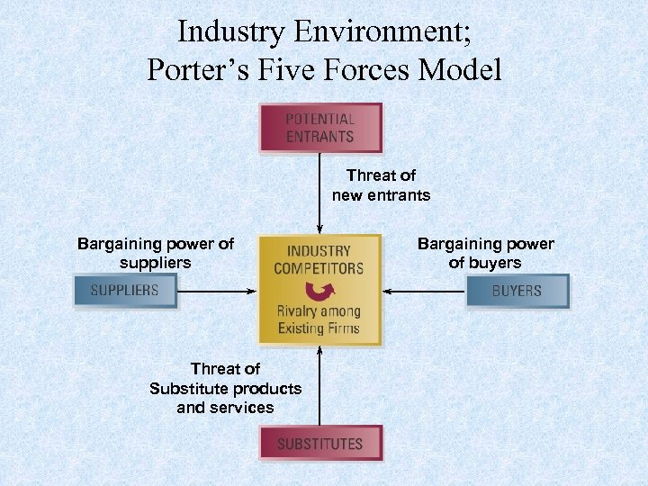 Industry Environment; Porter's Five Forces Model Threat of new entrants Bargaining power of suppliers