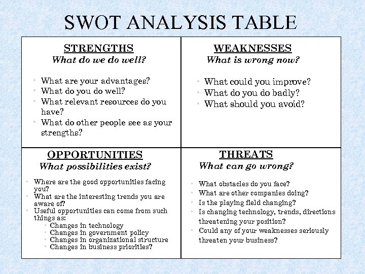 SWOT ANALYSIS TABLE STRENGTHS WEAKNESSES What do well? What is wrong now? • What