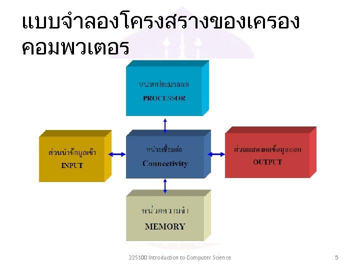 แบบจำลองโครงสรางของเครอง คอมพวเตอร 225100 Introduction to Computer Science 5