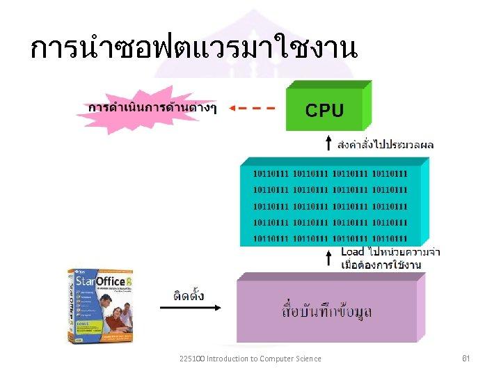 การนำซอฟตแวรมาใชงาน 225100 Introduction to Computer Science 61