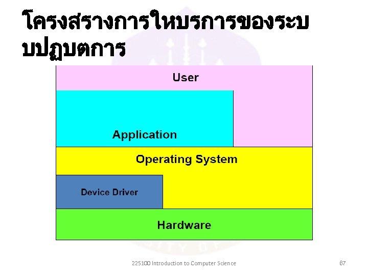 โครงสรางการใหบรการของระบ บปฏบตการ 225100 Introduction to Computer Science 67
