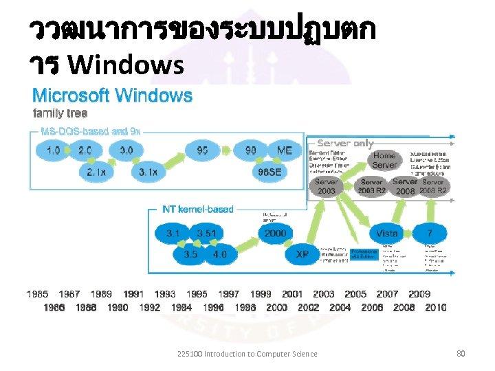 ววฒนาการของระบบปฏบตก าร Windows 225100 Introduction to Computer Science 80