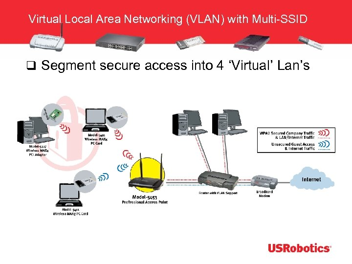 Virtual Local Area Networking (VLAN) with Multi-SSID q Segment secure access into 4 'Virtual'