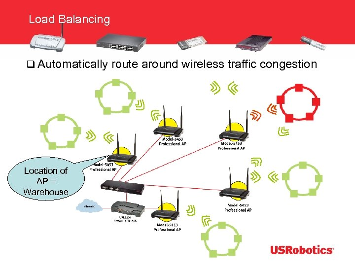 Load Balancing q Automatically route around wireless traffic congestion Location of AP = Warehouse