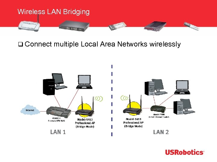 Wireless LAN Bridging q Connect multiple Local Area Networks wirelessly