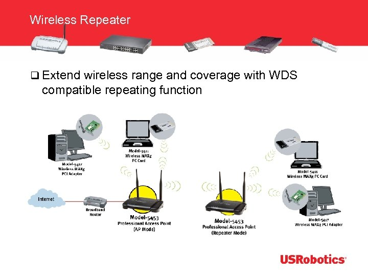 Wireless Repeater q Extend wireless range and coverage with WDS compatible repeating function