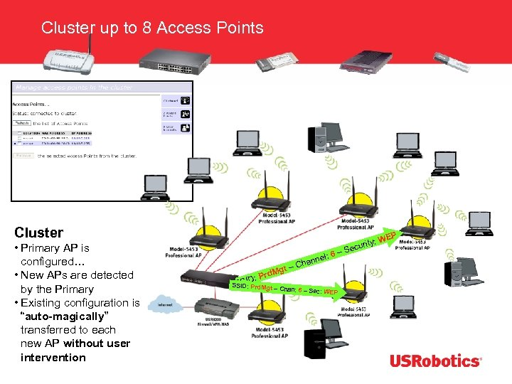 Cluster up to 8 Access Points Cluster • Primary AP is configured… • New