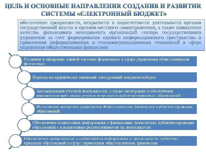 обеспечение прозрачности, открытости и подотчетности деятельности органов государственной власти и органов местного самоуправления, а