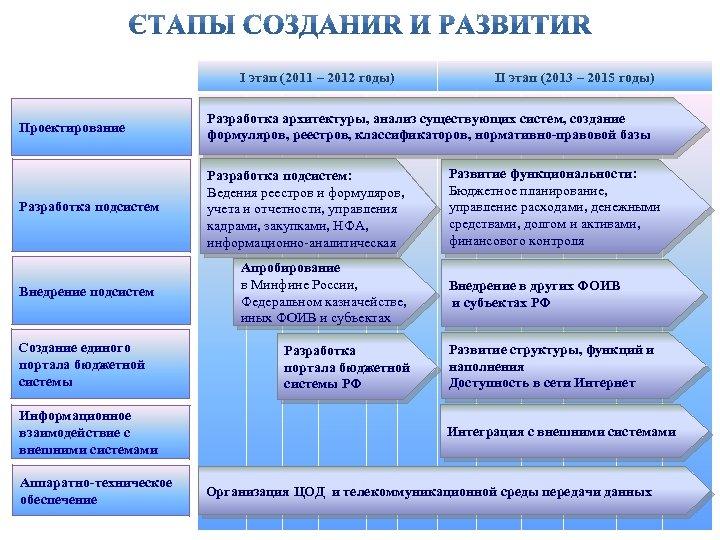 I этап (2011 – 2012 годы) II этап (2013 – 2015 годы) Проектирование Разработка