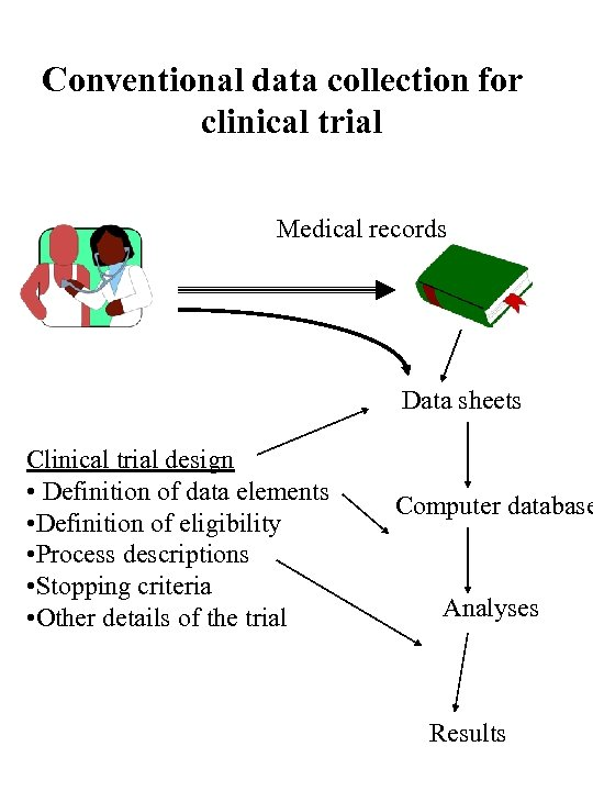 Conventional data collection for clinical trial Medical records Data sheets Clinical trial design •