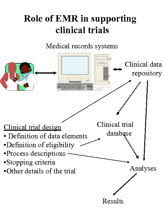 Role of EMR in supporting clinical trials Medical records systems Clinical data repository Clinical