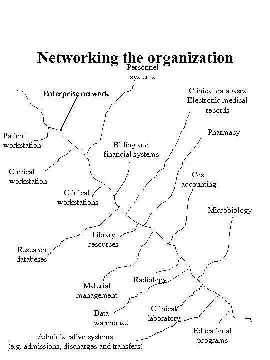 Networking the organization Personnel systems Clinical databases Electronic medical records Enterprise network Pharmacy Patient