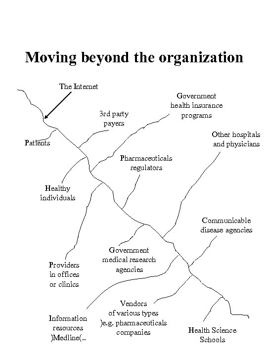 Moving beyond the organization The Internet 3 rd party payers Government health insurance programs