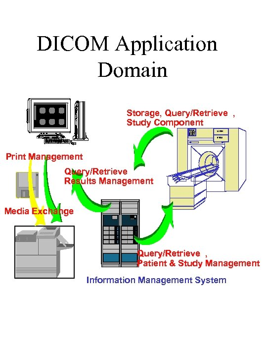 DICOM Application Domain Lite. Box Storage, Query/Retrieve , Study Component MAGN ETOM Print Management