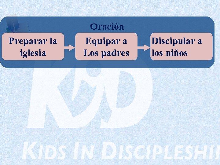 Preparar la iglesia Oración Equipar a Los padres Discipular a los niños