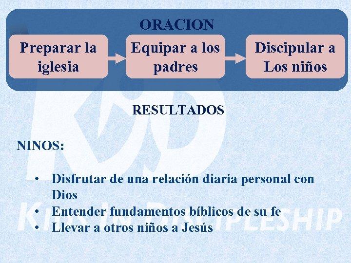 Preparar la iglesia ORACION Equipar a los padres Discipular a Los niños RESULTADOS NINOS: