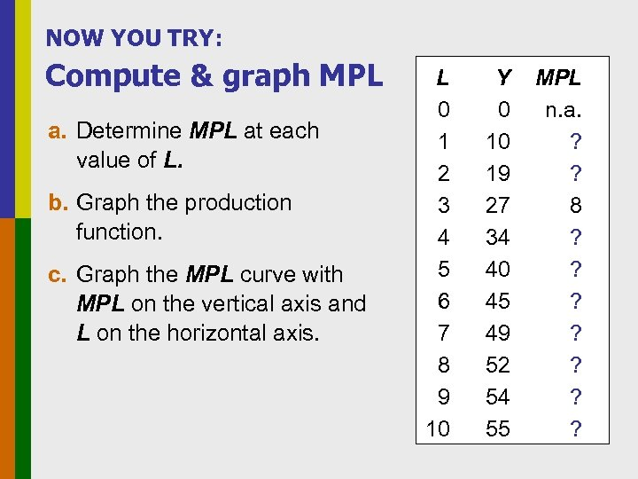 NOW YOU TRY: Compute & graph MPL a. Determine MPL at each value of