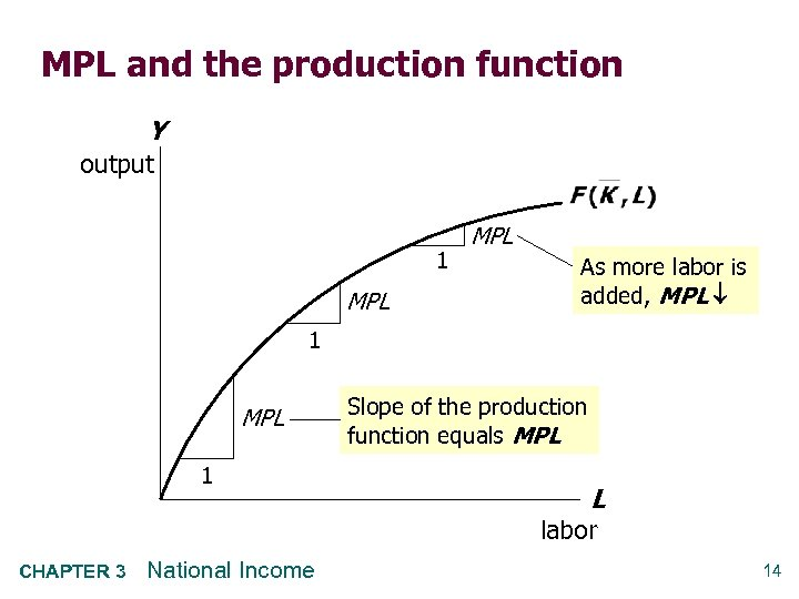 MPL and the production function Y output 1 MPL As more labor is added,