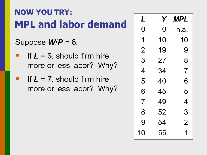 NOW YOU TRY: MPL and labor demand Suppose W/P = 6. § If L