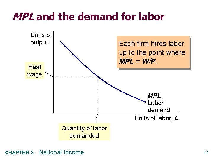 MPL and the demand for labor Units of output Each firm hires labor up