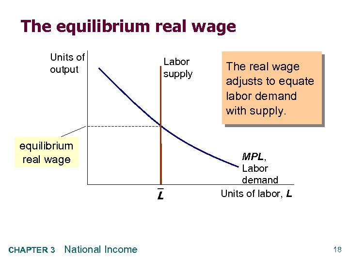 The equilibrium real wage Units of output equilibrium real wage CHAPTER 3 National Income