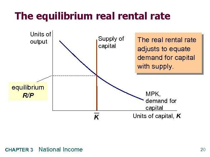 The equilibrium real rental rate Units of output equilibrium R/P CHAPTER 3 National Income