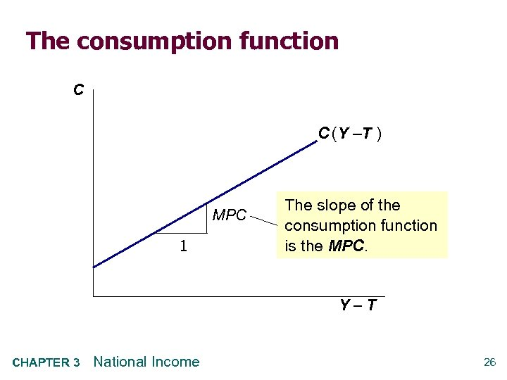 The consumption function C C (Y –T ) MPC 1 The slope of the
